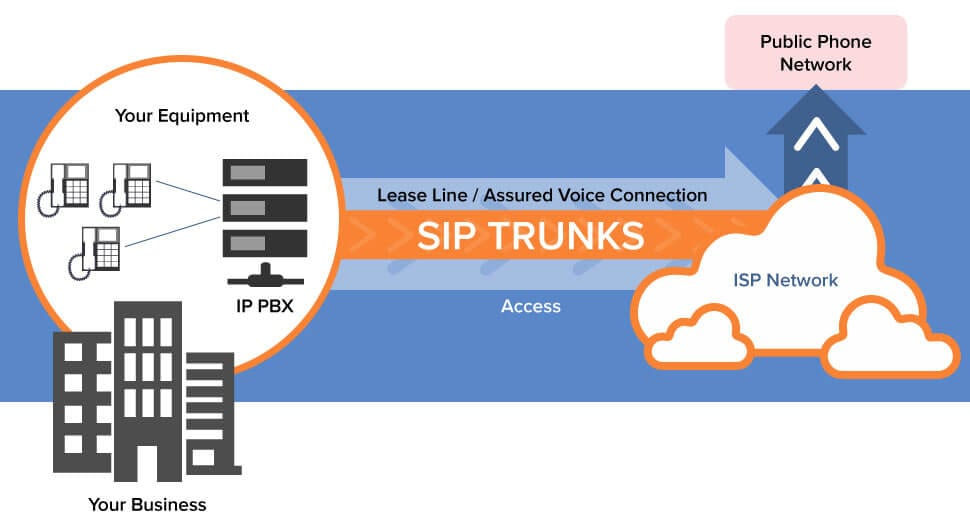 SIP Trunks | QualTel Technoligies